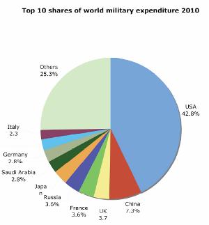 military-spending-world-300x