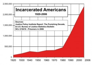 US_incarceration_timeline