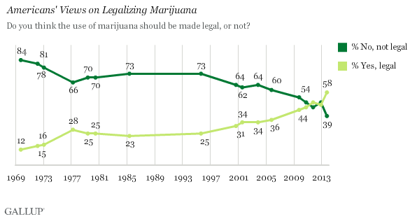 popularity of legalizing marijuana