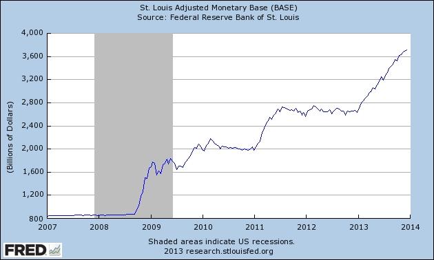 2007-13 Monetary base