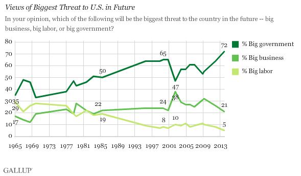government threat perception