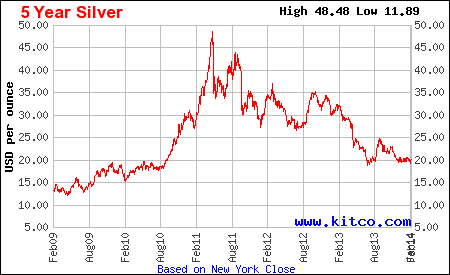 five year silver