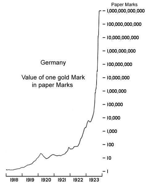 Wymar money value chart