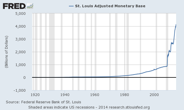 St Louis Fed adj monetary base