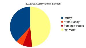 Ada Sheriff pie3