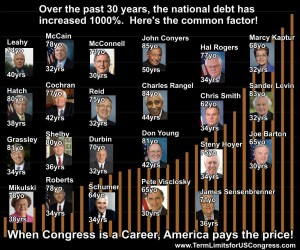 congress role in national debt
