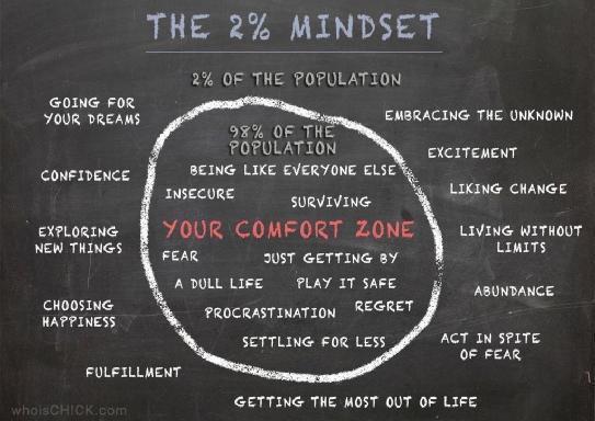 two percent mindset