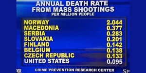 annual death rate from mass shootings
