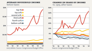inequality-p25_averagehouseholdincom